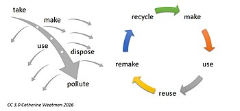Circular Economy Illustration